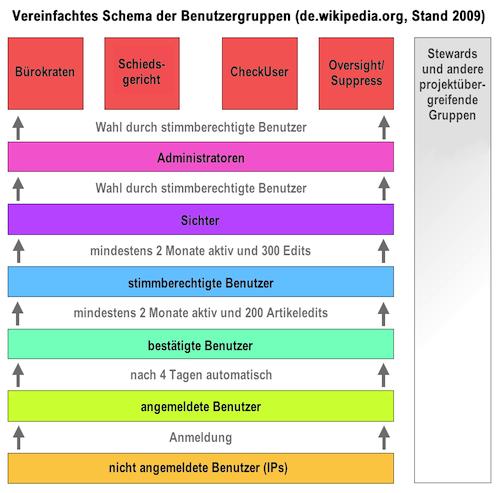 Das Benutzerschema von Wikipedia könnte auch auf Newsportale übertragen werden. - Quelle: wikipedia.de