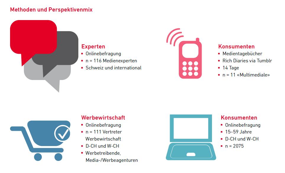 Die Schweizer Medienlandschaft im Jahr 2017