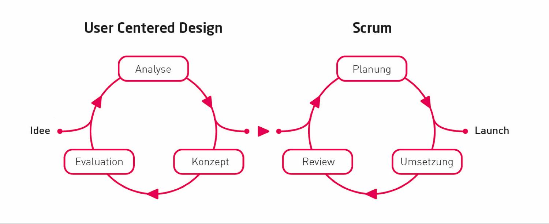 Übergang des Design-Thinking in den Scrum-Prozess.